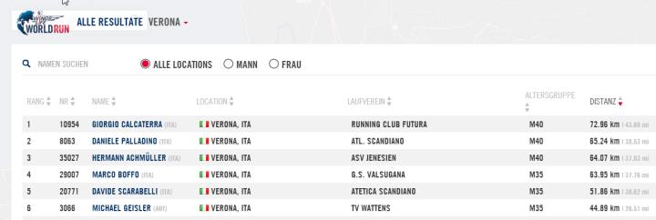 Platzierung WFL World Run